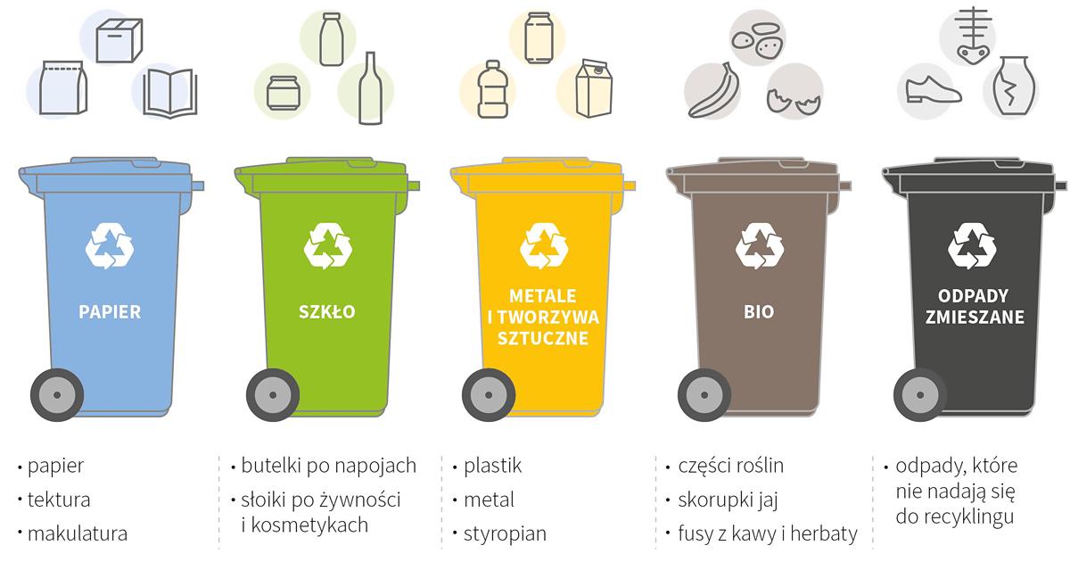 Typy odpadów - Kolory kubłów